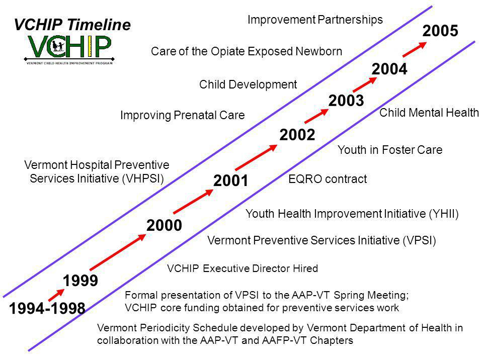 1994-1998 1999 2000 Vermont Preventive Services Initiative (VPSI) 2001 VCHIP Timeline 2002 Vermont Hospital Preventive Services Initiative (VHPSI) 2003 2004 2005 Vermont Periodicity Schedule developed by Vermont Department of Health in collaboration with the AAP-VT and AAFP-VT Chapters Formal presentation of VPSI to the AAP-VT Spring Meeting; VCHIP core funding obtained for preventive services work VCHIP Executive Director Hired Improving Prenatal Care Youth Health Improvement Initiative (YHII) EQRO contract Child Development Youth in Foster Care Improvement Partnerships Care of the Opiate Exposed Newborn Child Mental Health