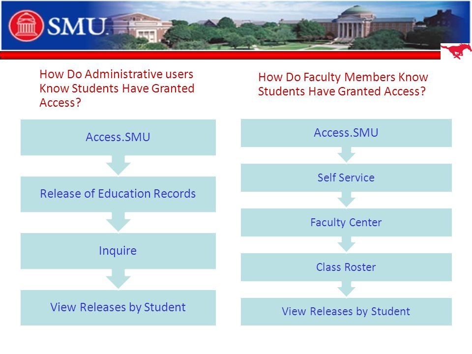 View Releases by Student Inquire Release of Education Records Access.SMU How Do Administrative users Know Students Have Granted Access.