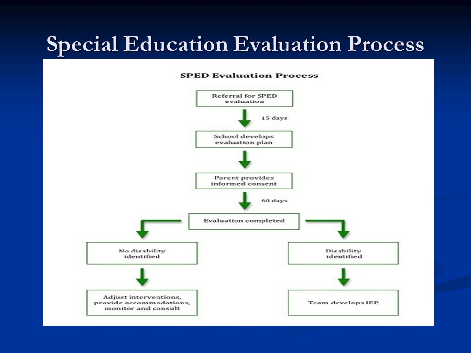 Special Education Evaluation Process