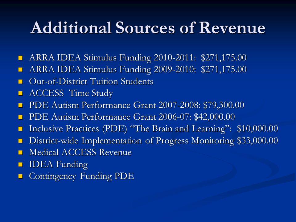Additional Sources of Revenue ARRA IDEA Stimulus Funding 2010-2011: $271,175.00 ARRA IDEA Stimulus Funding 2010-2011: $271,175.00 ARRA IDEA Stimulus F