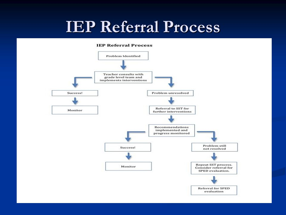 IEP Referral Process