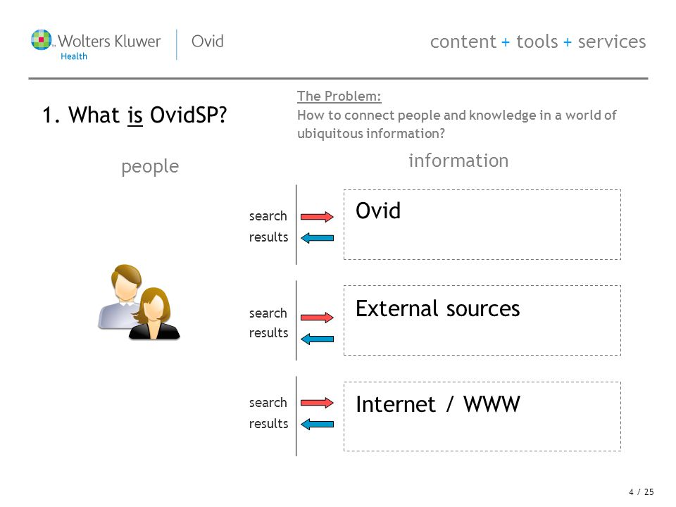 content + tools + services Ovid people information External sources Internet / WWW The Solution: Transforming research into results through the personalisation of the information workspace.