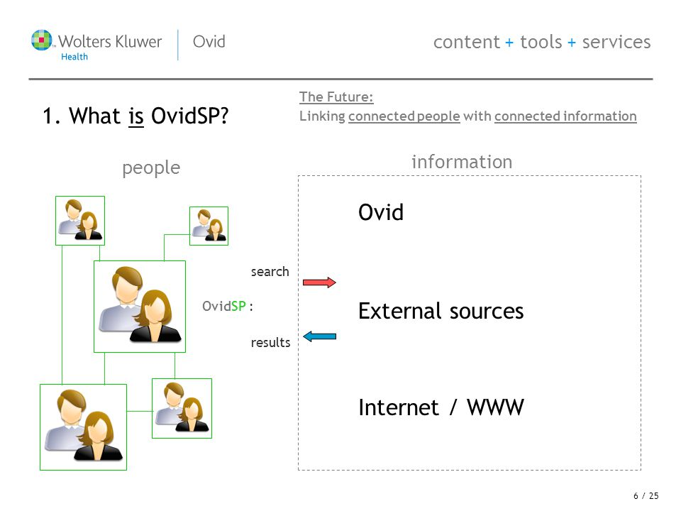 content + tools + services Ovid people information External sources Internet / WWW search results OvidSP : The Future: Linking connected people with connected information 1.