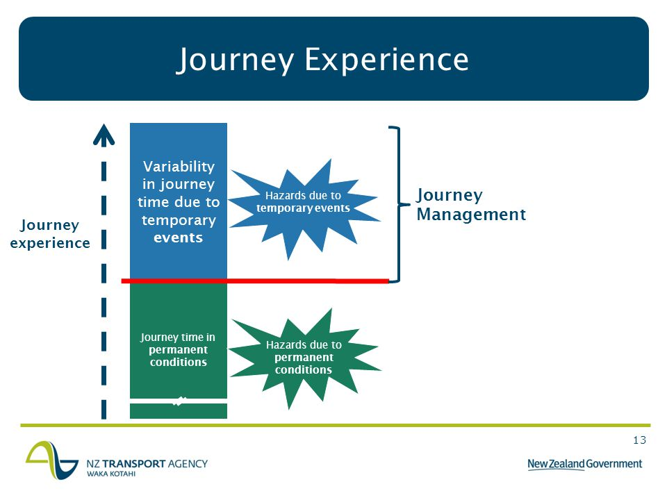 13 Hazards due to temporary events Journey Experience Variability in journey time due to temporary events Journey time in permanent conditions Hazards due to permanent conditions Journey Management Journey experience