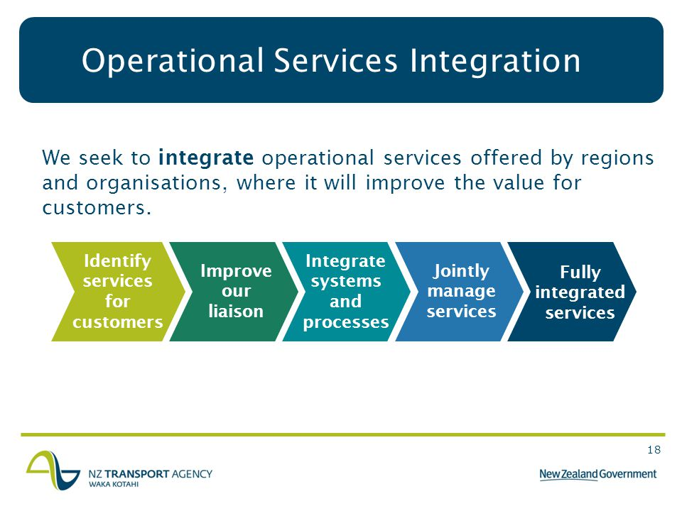 18 Operational Services Integration Identify services for customers Integrate systems and processes Fully integrated services Improve our liaison Jointly manage services We seek to integrate operational services offered by regions and organisations, where it will improve the value for customers.