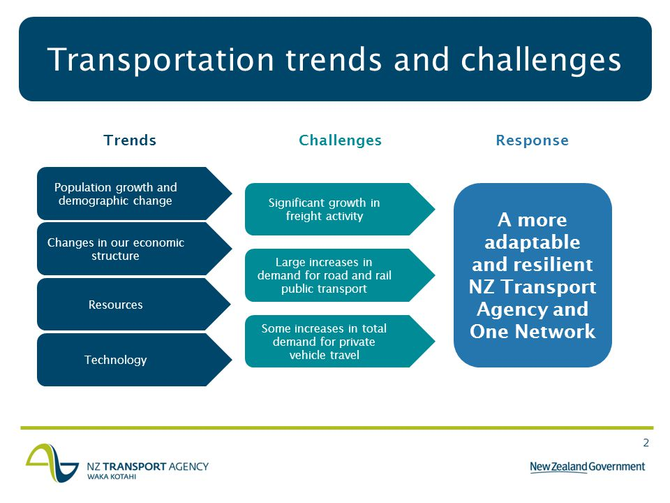 2 Population growth and demographic change Transportation trends and challenges Changes in our economic structure Resources Technology A more adaptable and resilient NZ Transport Agency and One Network Significant growth in freight activity Large increases in demand for road and rail public transport Some increases in total demand for private vehicle travel Trends ChallengesResponse
