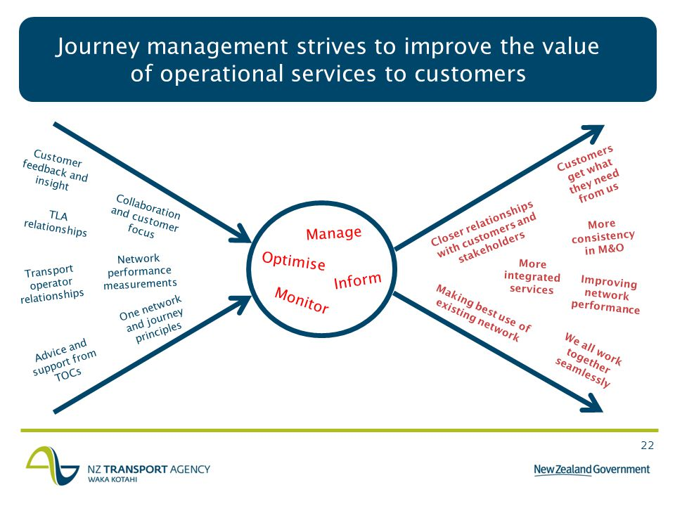22 Journey management strives to improve the value of operational services to customers One network and journey principles Transport operator relationships TLA relationships Advice and support from TOCs We all work together seamlessly Customers get what they need from us Customer feedback and insight Monitor Optimise Inform Manage More consistency in M&O Closer relationships with customers and stakeholders Network performance measurements Making best use of existing network Improving network performance More integrated services Collaboration and customer focus