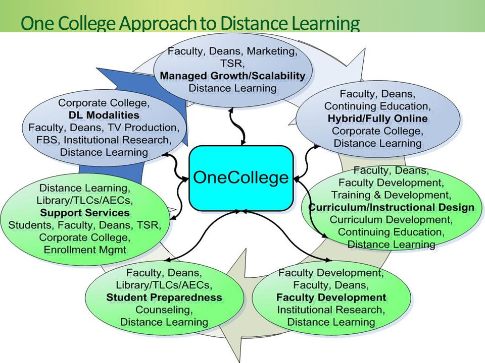 One College Approach to Distance Learning