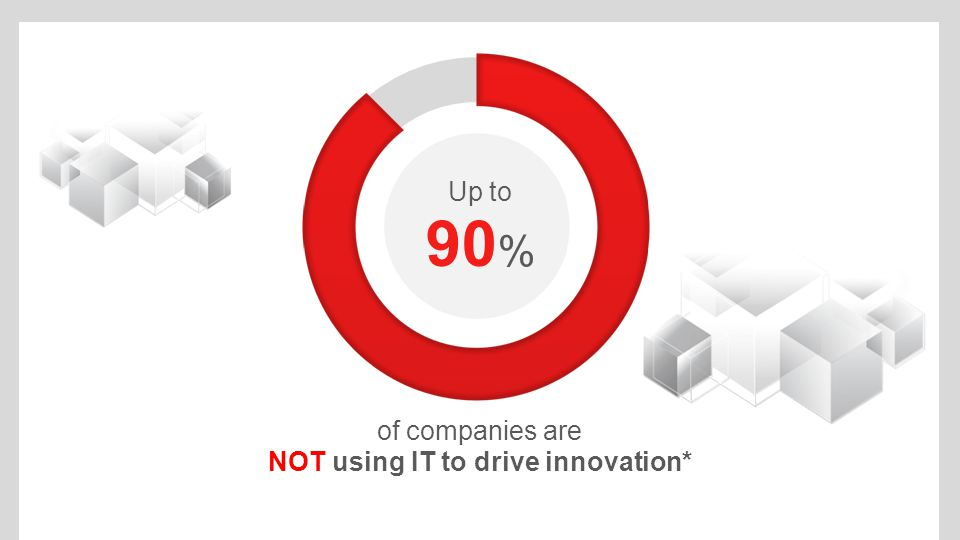 of companies are NOT using IT to drive innovation* Up to 90 %
