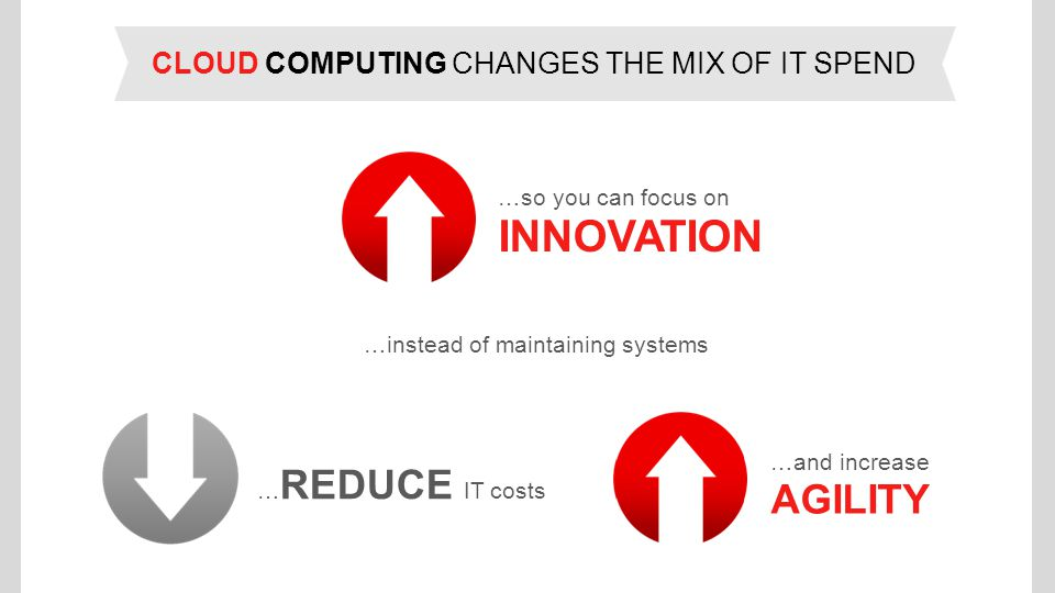 CLOUD COMPUTING CHANGES THE MIX OF IT SPEND …so you can focus on INNOVATION …instead of maintaining systems …and increase AGILITY … REDUCE IT costs
