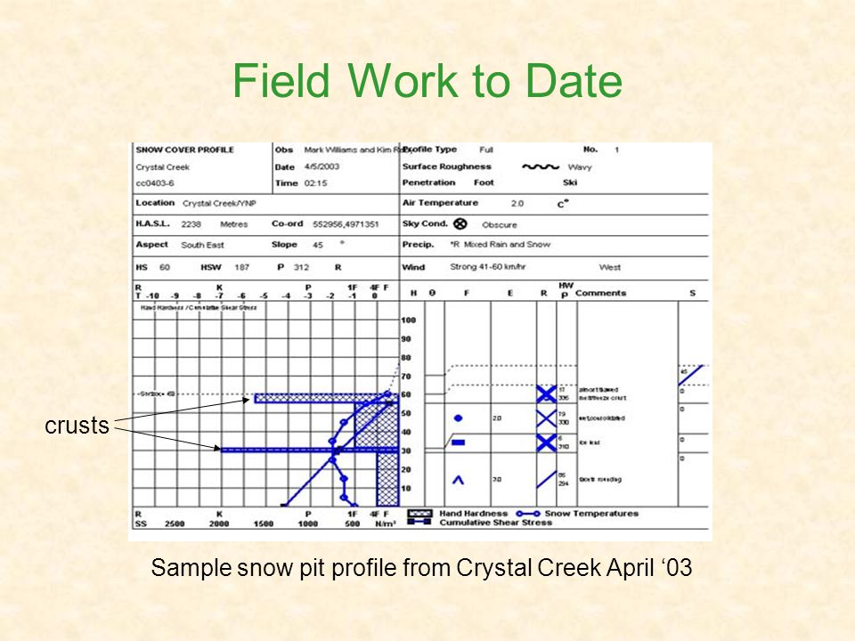 Field Work to Date Sample snow pit profile from Crystal Creek April 03 crusts