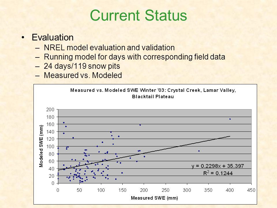 Evaluation –NREL model evaluation and validation –Running model for days with corresponding field data –24 days/119 snow pits –Measured vs.