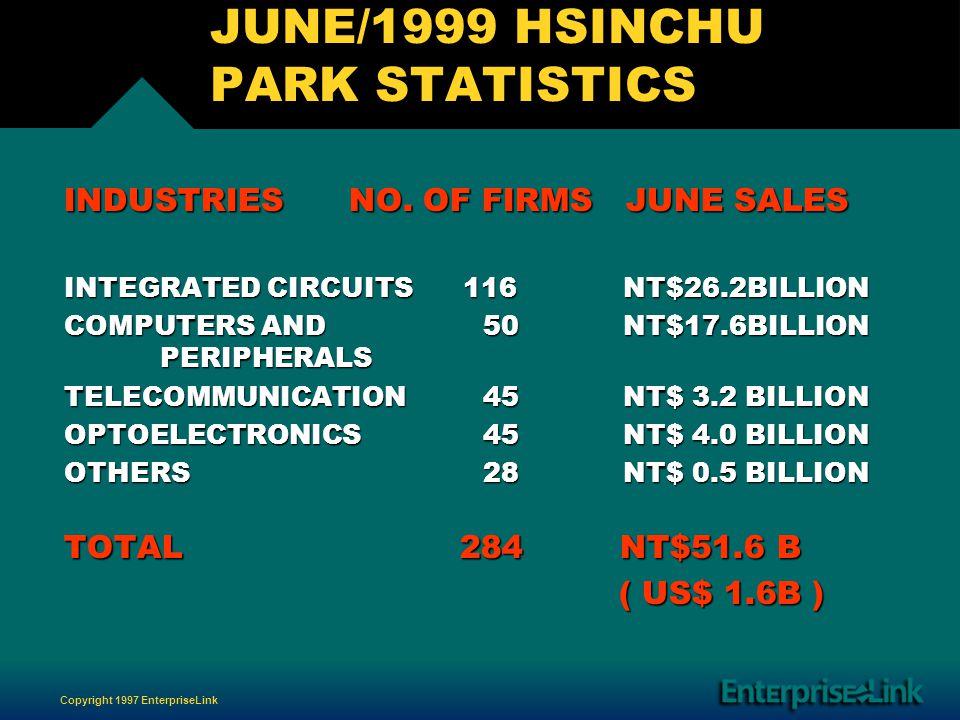 Copyright 1997 EnterpriseLink JUNE/1999 HSINCHU PARK STATISTICS INDUSTRIES NO.