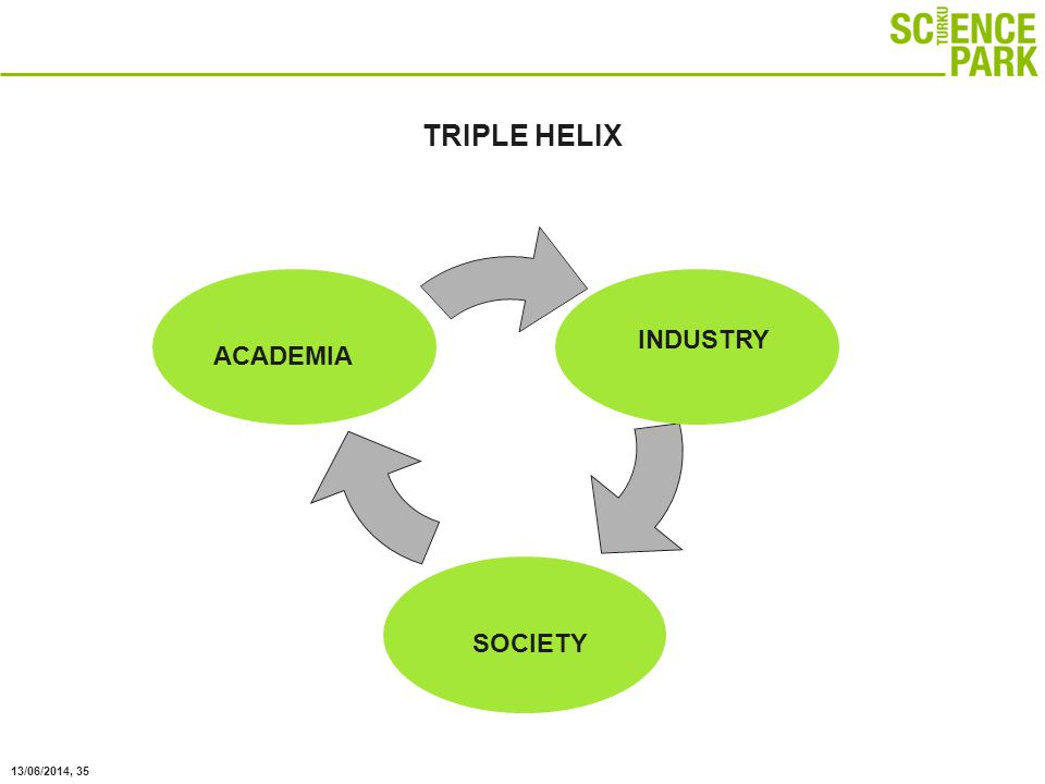 13/06/2014, 35 TRIPLE HELIX ACADEMIA INDUSTRY SOCIETY