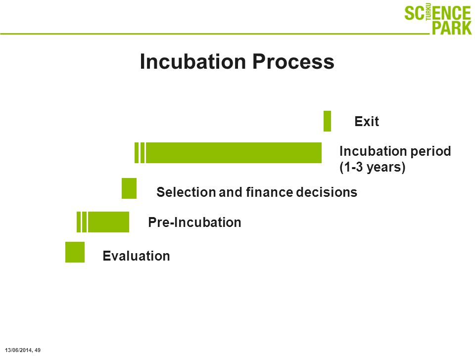 13/06/2014, 49 Incubation period (1-3 years) Incubation Process Pre-Incubation Evaluation Selection and finance decisions Exit