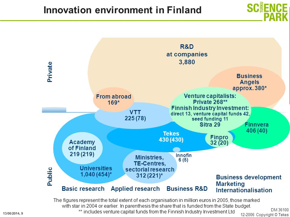 13/06/2014, 9 DM 36100 12-2006 Copyright © Tekes Innovation environment in Finland Private Basic researchApplied researchBusiness R&D Business development Marketing Internationalisation R&D at companies 3,880 The figures represent the total extent of each organisation in million euros in 2005, those marked with star in 2004 or earlier.