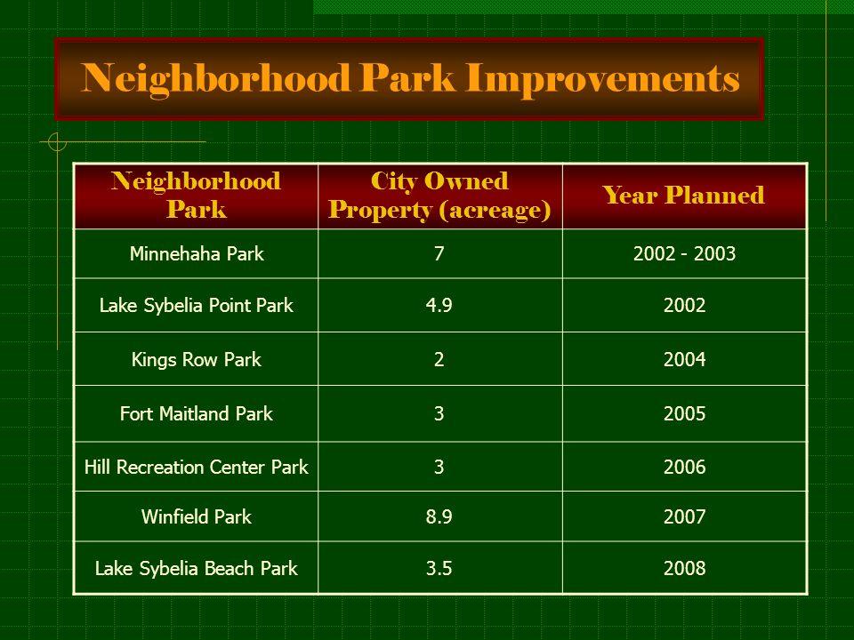 Neighborhood Park Improvements Neighborhood Park City Owned Property (acreage) Year Planned Minnehaha Park72002 - 2003 Lake Sybelia Point Park4.92002 Kings Row Park22004 Fort Maitland Park32005 Hill Recreation Center Park32006 Winfield Park8.92007 Lake Sybelia Beach Park3.52008