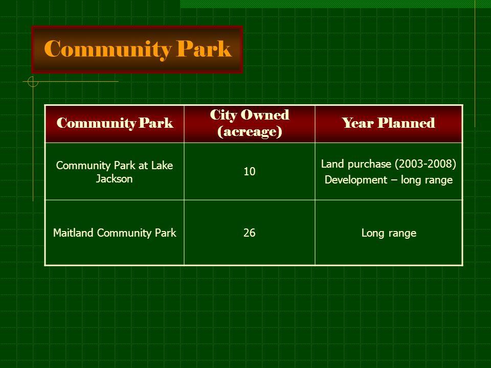 Community Park City Owned (acreage) Year Planned Community Park at Lake Jackson 10 Land purchase (2003-2008) Development – long range Maitland Community Park26Long range
