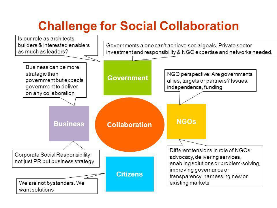 Challenge for Social Collaboration NGOs Business Government Citizens Collaboration Business can be more strategic than government but expects governme