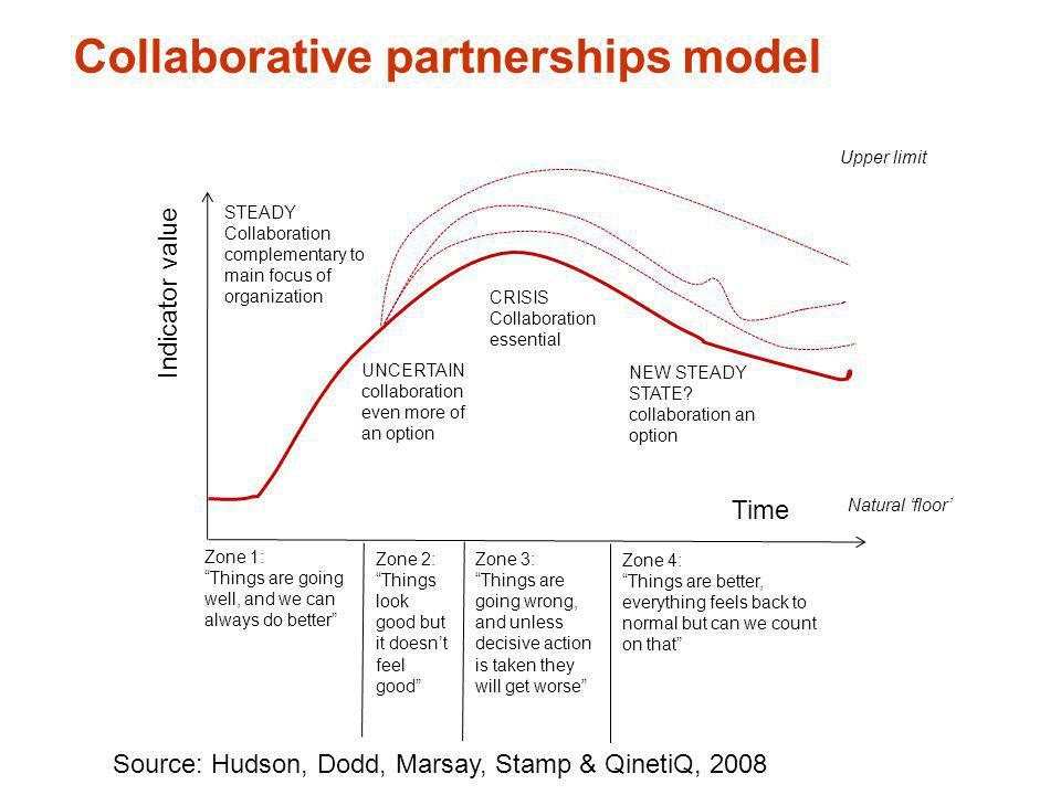 Collaborative partnerships model STEADY Collaboration complementary to main focus of organization UNCERTAIN collaboration even more of an option CRISI