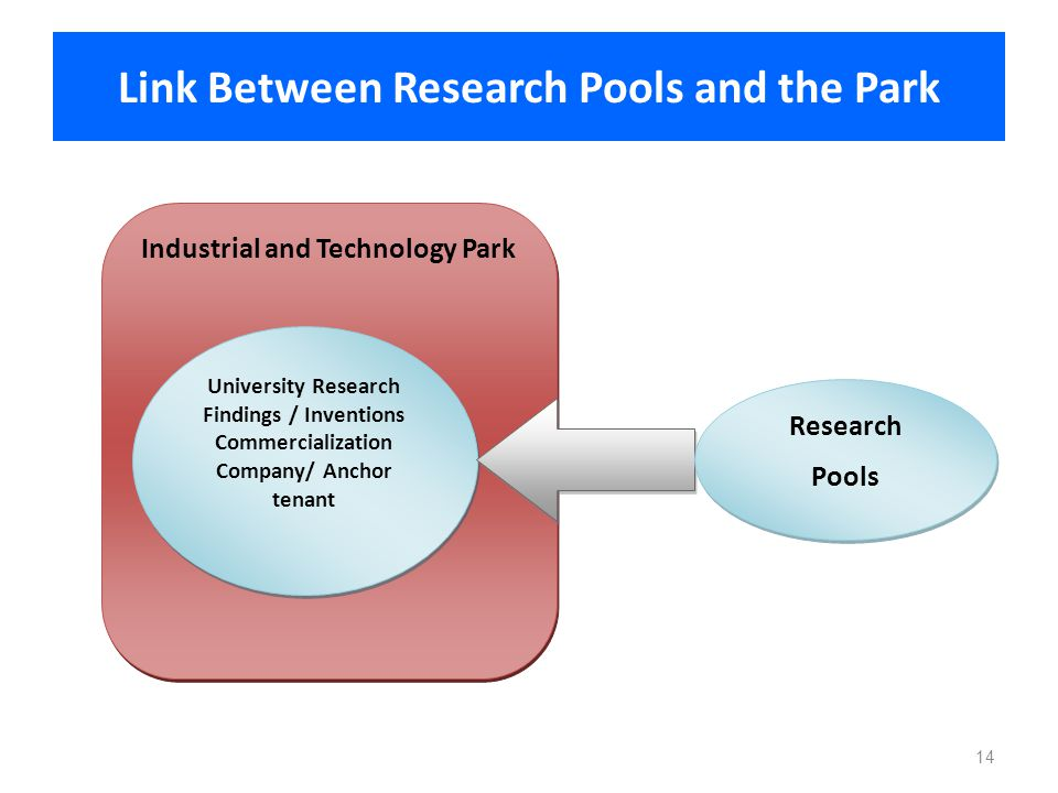 Link Between Research Pools and the Park Industrial and Technology Park University Research Findings / Inventions Commercialization Company/ Anchor te