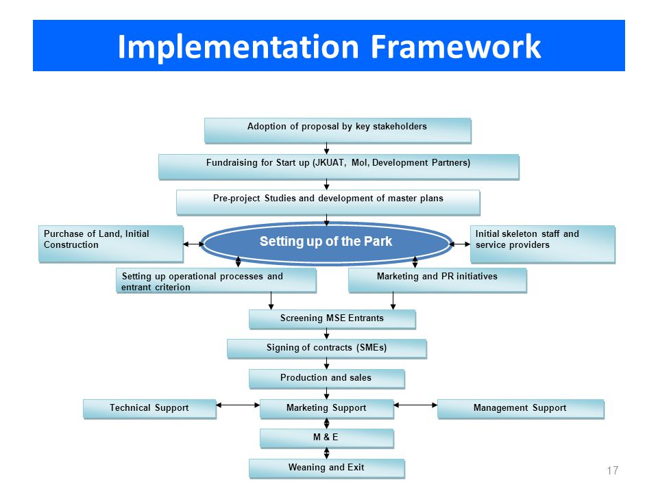 Implementation Framework Adoption of proposal by key stakeholders Fundraising for Start up (JKUAT, MoI, Development Partners) Setting up operational p