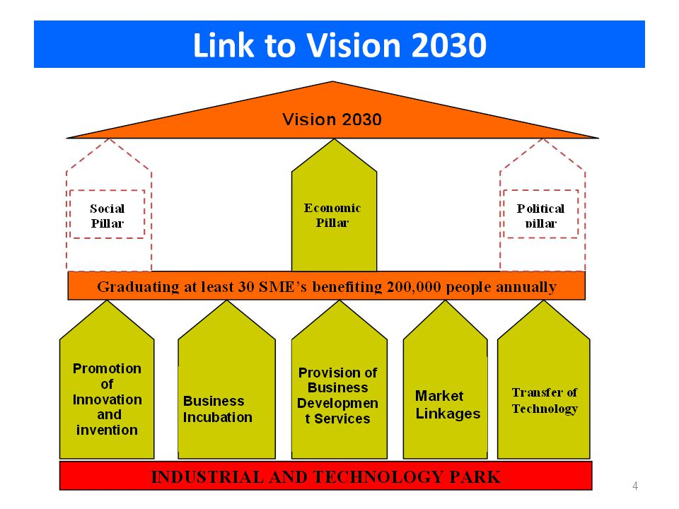 Link to Vision 2030 4