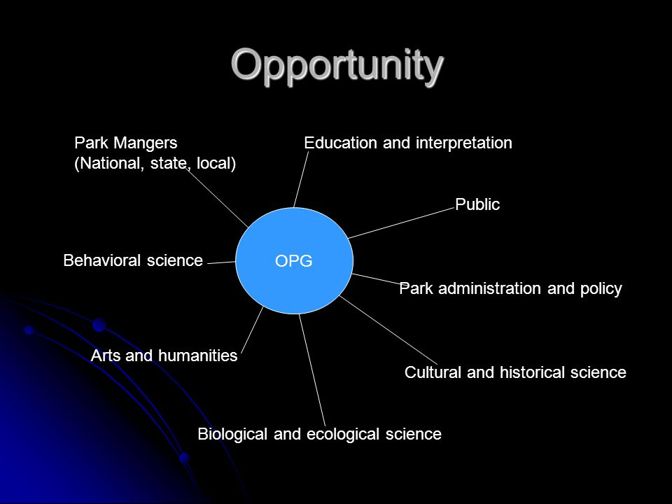 Opportunity Park Mangers (National, state, local) Biological and ecological science Behavioral science Park administration and policy Education and interpretation Public Cultural and historical science Arts and humanities OPG