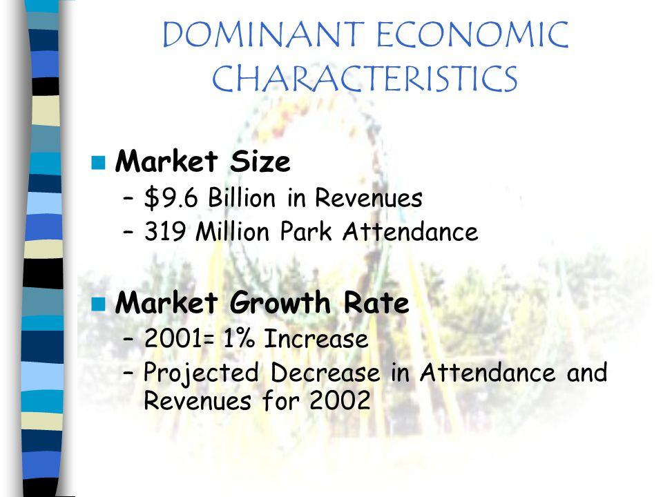 DOMINANT ECONOMIC CHARACTERISTICS Market Size –$9.6 Billion in Revenues –319 Million Park Attendance Market Growth Rate –2001= 1% Increase –Projected