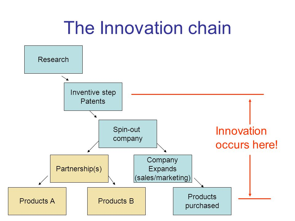 The Innovation chain Research Inventive step Patents Spin-out company Company Expands (sales/marketing) Products purchased Partnership(s) Products BProducts A Innovation occurs here!