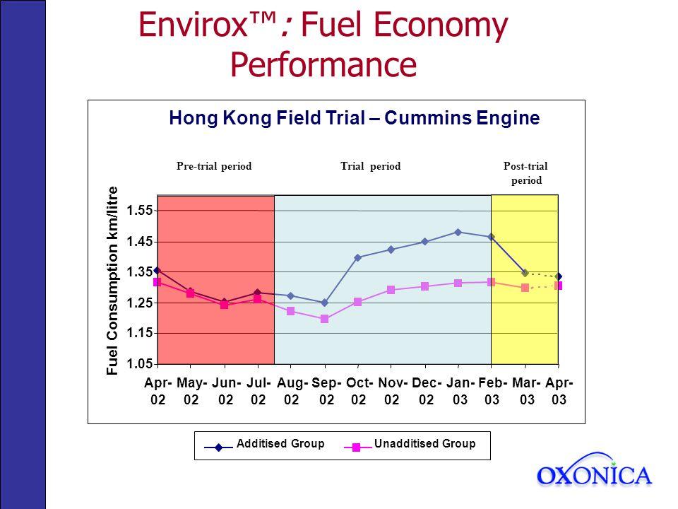 Hong Kong Field Trial – Cummins Engine 1.05 1.15 1.25 1.35 1.45 1.55 Apr- 02 May- 02 Jun- 02 Jul- 02 Aug- 02 Sep- 02 Oct- 02 Nov- 02 Dec- 02 Jan- 03 Feb- 03 Mar- 03 Apr- 03 Fuel Consumption km/litre Additised GroupUnadditised Group Pre-trial periodTrial periodPost-trial period Envirox: Fuel Economy Performance