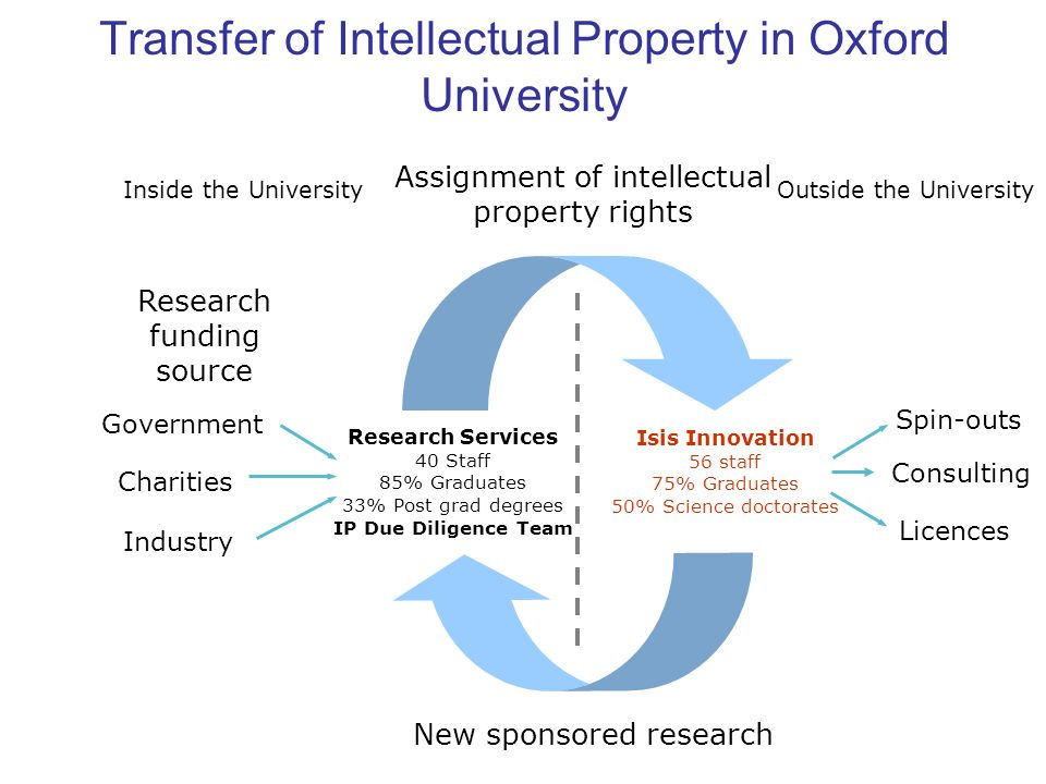 Transfer of Intellectual Property in Oxford University Government Charities Industry Assignment of intellectual property rights New sponsored research Research funding source Inside the UniversityOutside the University Research Services 40 Staff 85% Graduates 33% Post grad degrees IP Due Diligence Team Isis Innovation 56 staff 75% Graduates 50% Science doctorates Spin-outs Licences Consulting