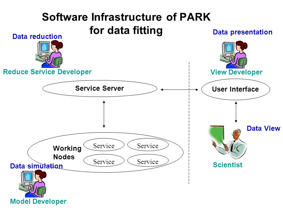 Software Infrastructure of PARK for data fitting Service Server Service Working Nodes User Interface Scientist View DeveloperReduce Service Developer Data reduction Model Developer Data simulation Data presentation Data View