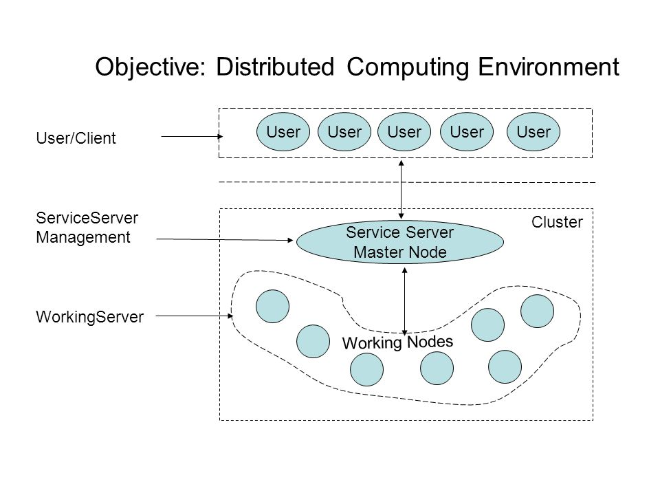 Objective: Distributed Computing Environment Service Server Master Node User Cluster Working Nodes User/Client ServiceServer Management WorkingServer User