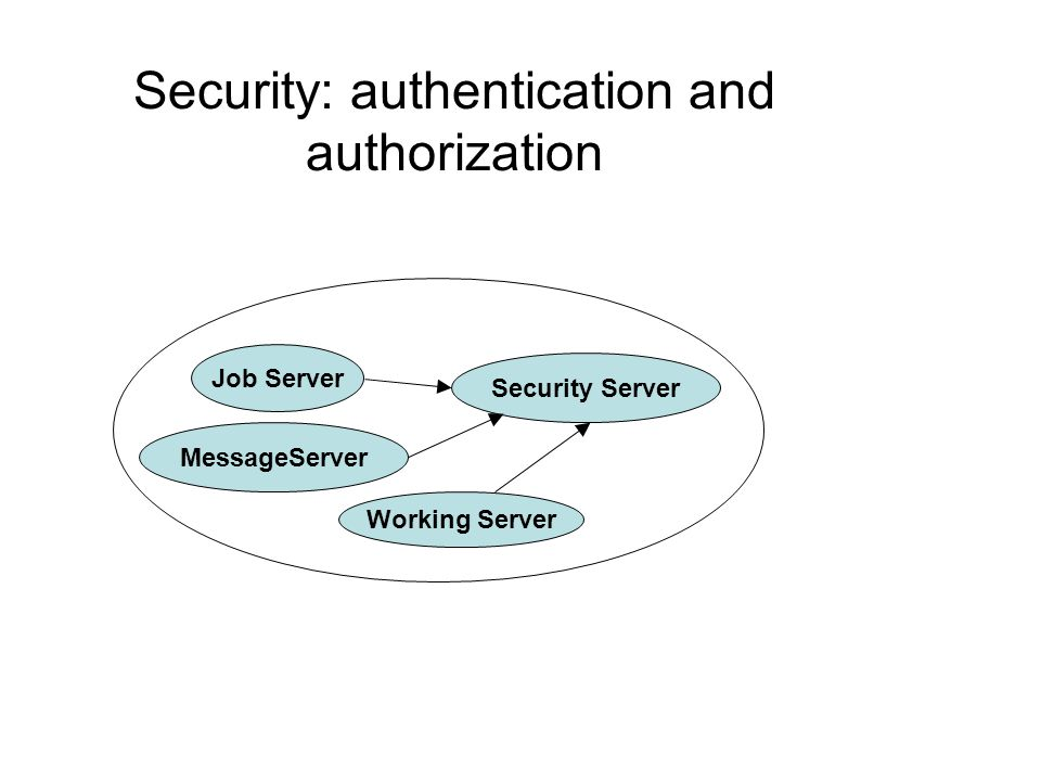 Security: authentication and authorization Working Server Job Server Security Server MessageServer