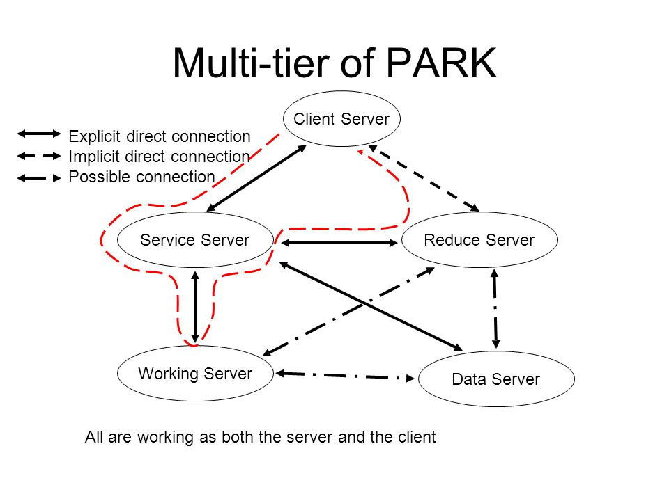 Multi-tier of PARK Service Server Working Server Reduce Server Data Server Client Server Explicit direct connection Implicit direct connection Possible connection All are working as both the server and the client