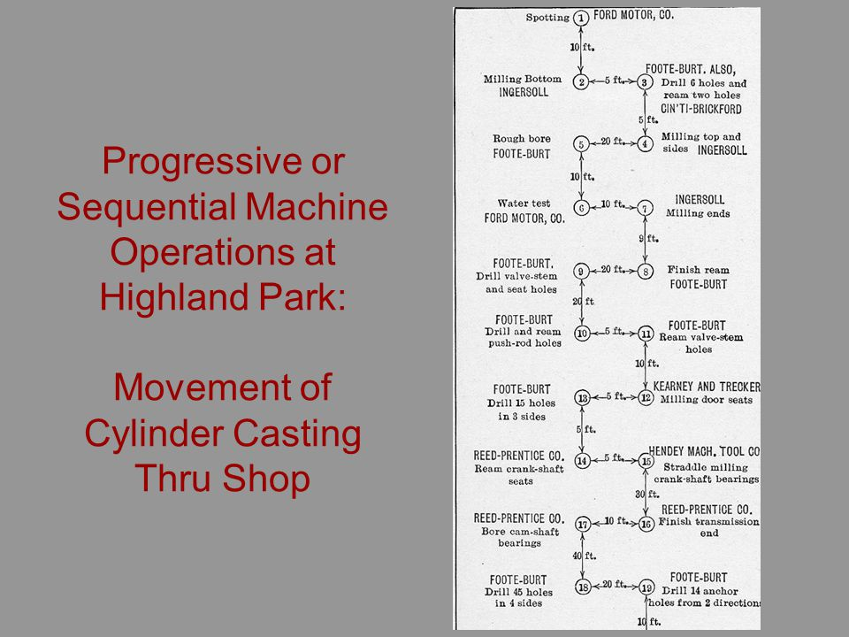Progressive or Sequential Machine Operations at Highland Park: Movement of Cylinder Casting Thru Shop