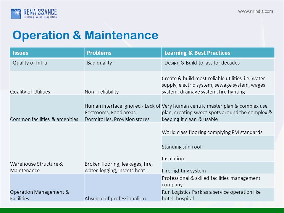 Operation & Maintenance IssuesProblemsLearning & Best Practices Quality of InfraBad qualityDesign & Build to last for decades Quality of UtilitiesNon - reliability Create & build most reliable utilities i.e.