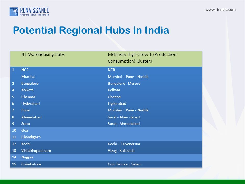 Potential Regional Hubs in India
