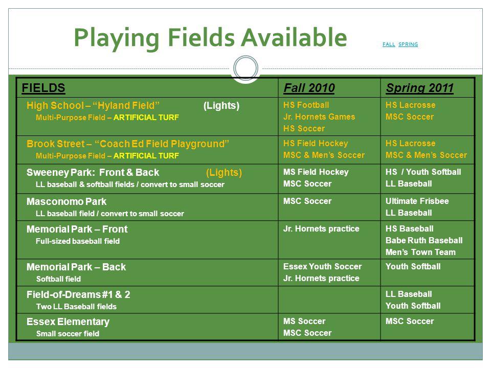 Playing Fields Available FALL SPRING FALLSPRING FIELDSFall 2010Spring 2011 High School – Hyland Field (Lights) Multi-Purpose Field – ARTIFICIAL TURF HS Football Jr.