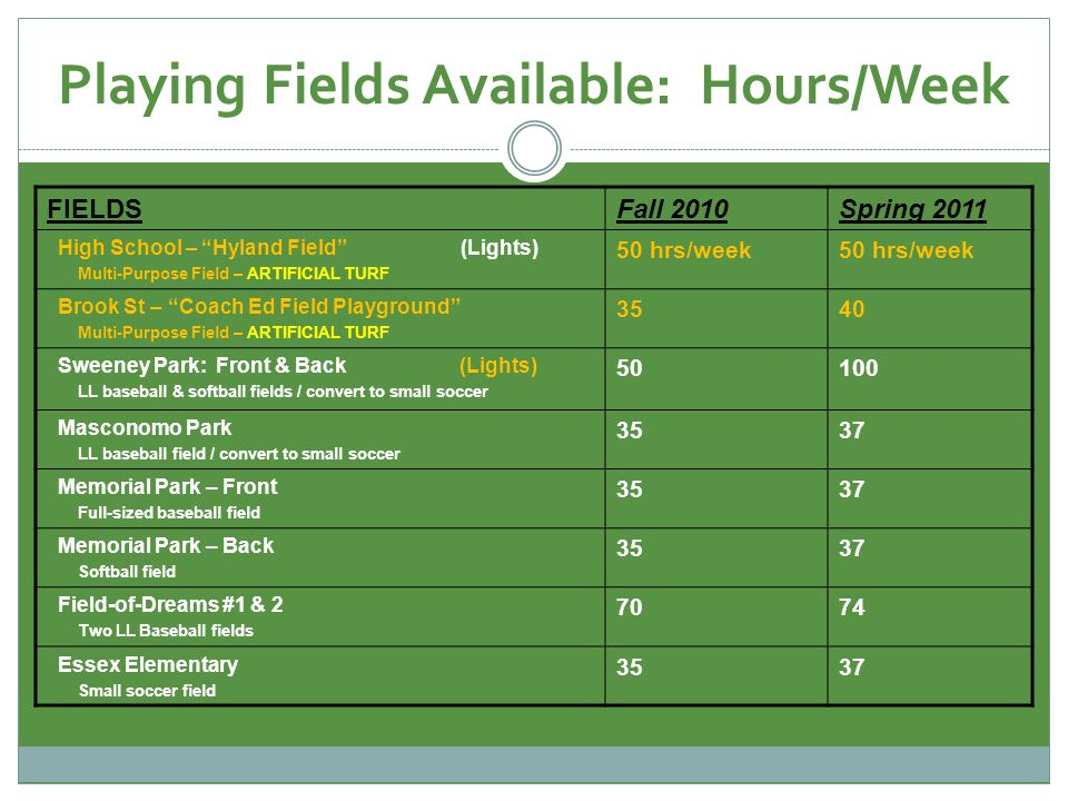 Playing Fields Available: Hours/Week FIELDSFall 2010Spring 2011 High School – Hyland Field (Lights) Multi-Purpose Field – ARTIFICIAL TURF 50 hrs/week Brook St – Coach Ed Field Playground Multi-Purpose Field – ARTIFICIAL TURF 3540 Sweeney Park: Front & Back (Lights) LL baseball & softball fields / convert to small soccer 50100 Masconomo Park LL baseball field / convert to small soccer 3537 Memorial Park – Front Full-sized baseball field 3537 Memorial Park – Back Softball field 3537 Field-of-Dreams #1 & 2 Two LL Baseball fields 7074 Essex Elementary Small soccer field 3537