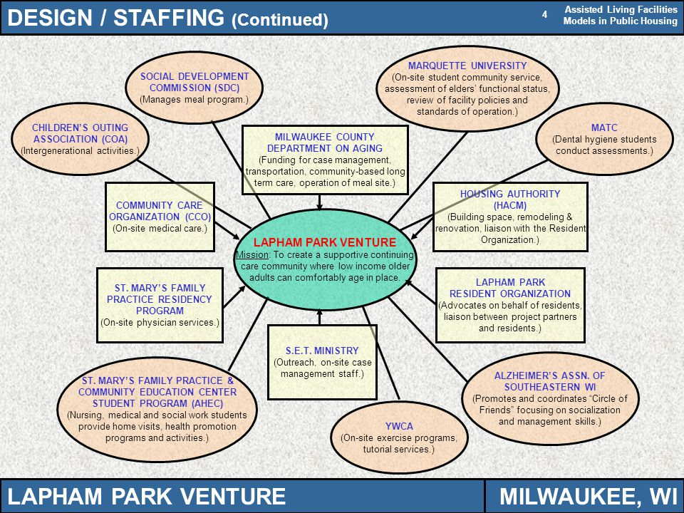 Assisted Living Facilities Models in Public Housing 4 DESIGN / STAFFING (Continued) LAPHAM PARK VENTURE Mission: To create a supportive continuing care community where low income older adults can comfortably age in place.