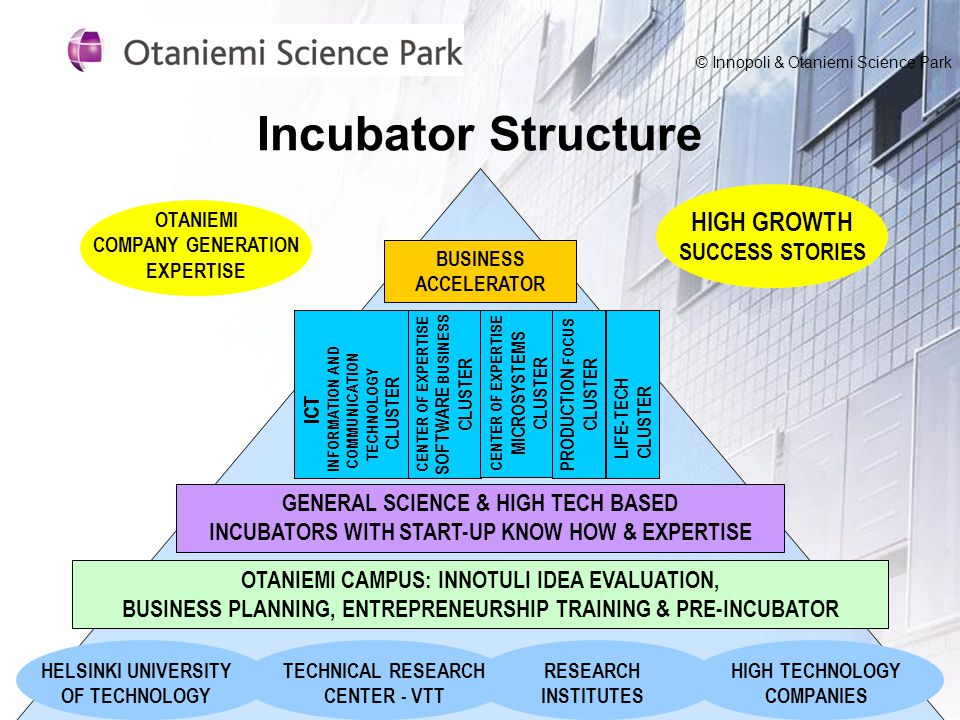 Incubator Structure BUSINESS ACCELERATOR CENTER OF EXPERTISE SOFTWARE BUSINESS CLUSTER ICT INFORMATION AND COMMUNICATION TECHNOLOGY CLUSTER CENTER OF EXPERTISE MICROSYSTEMS CLUSTER PRODUCTION FOCUS CLUSTER GENERAL SCIENCE & HIGH TECH BASED INCUBATORS WITH START-UP KNOW HOW & EXPERTISE OTANIEMI CAMPUS: INNOTULI IDEA EVALUATION, BUSINESS PLANNING, ENTREPRENEURSHIP TRAINING & PRE-INCUBATOR HIGH TECHNOLOGY COMPANIES LIFE-TECH CLUSTER RESEARCH INSTITUTES TECHNICAL RESEARCH CENTER - VTT HELSINKI UNIVERSITY OF TECHNOLOGY HIGH GROWTH SUCCESS STORIES OTANIEMI COMPANY GENERATION EXPERTISE © Innopoli & Otaniemi Science Park