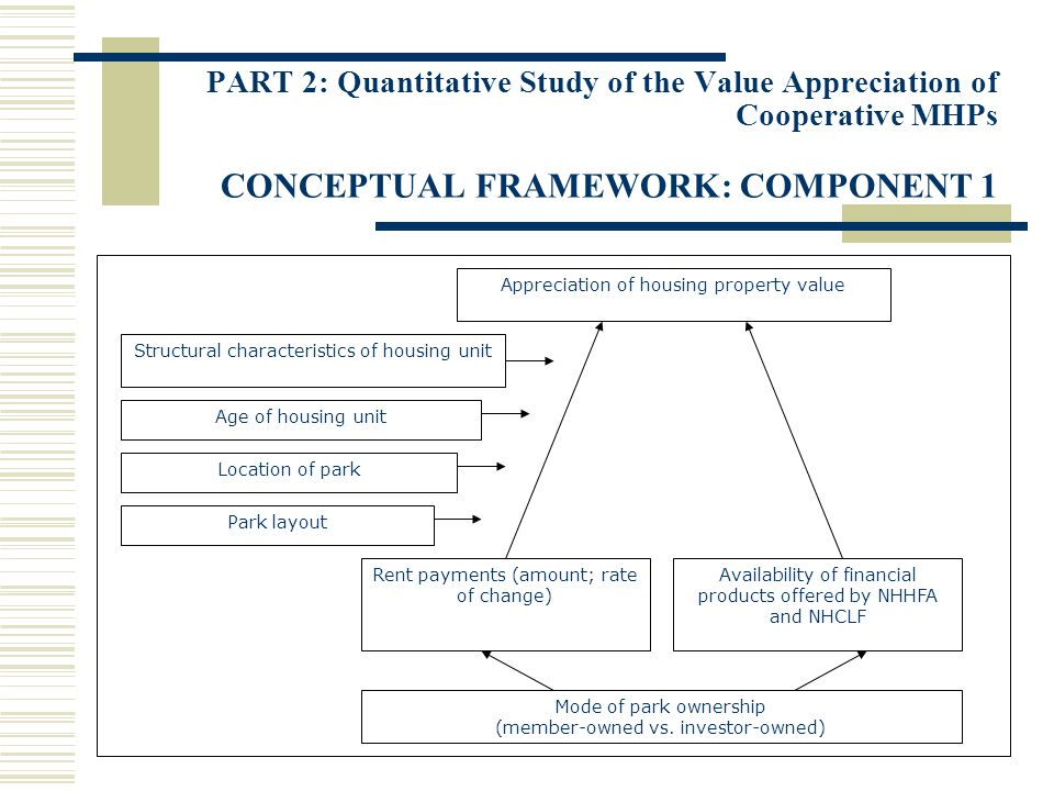 PART 2: Quantitative Study of the Value Appreciation of Cooperative MHPs CONCEPTUAL FRAMEWORK: COMPONENT 1 Appreciation of housing property value Structural characteristics of housing unit Age of housing unit Park layout Rent payments (amount; rate of change) Availability of financial products offered by NHHFA and NHCLF Mode of park ownership (member-owned vs.