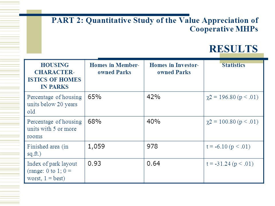 PART 2: Quantitative Study of the Value Appreciation of Cooperative MHPs RESULTS HOUSING CHARACTER- ISTICS OF HOMES IN PARKS Homes in Member- owned Pa