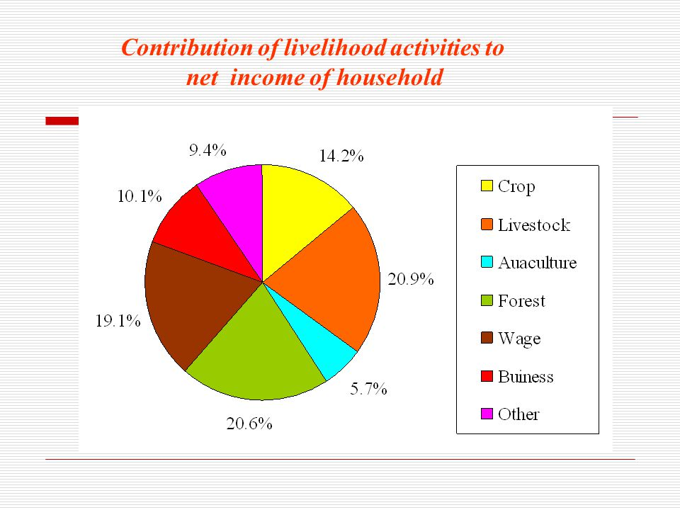 Contribution of livelihood activities to net income of household