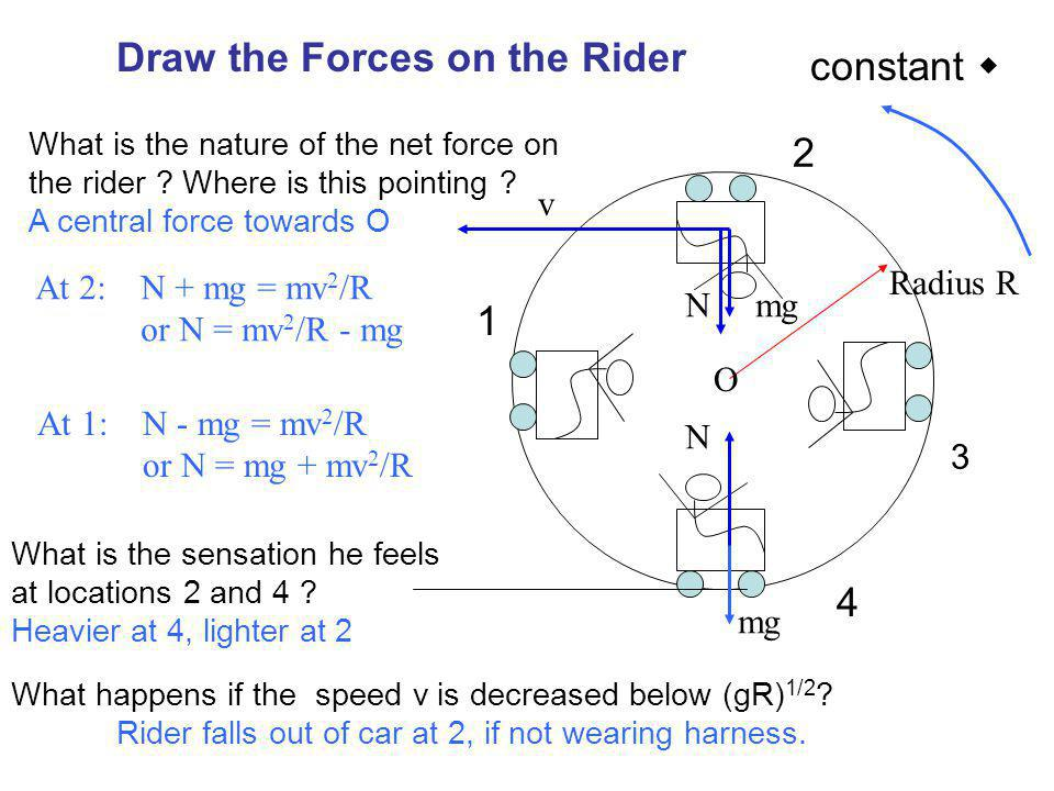 The Rotor 1.A large cylinder spins.2.You are thrown and pinned against the wall.