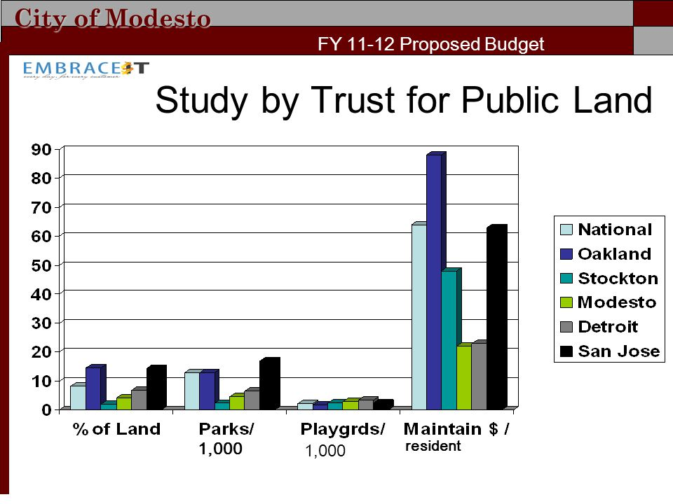 City of Modesto FY 11-12 Proposed Budget Study by Trust for Public Land 1,000 resident