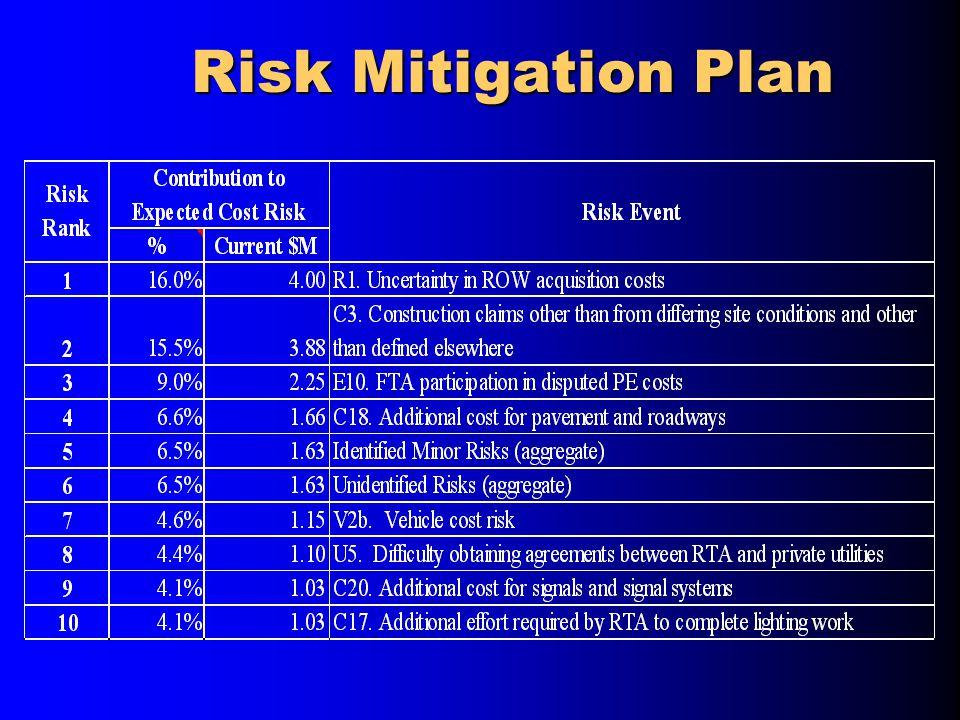 Risk Mitigation Plan Risk Mitigation Plan