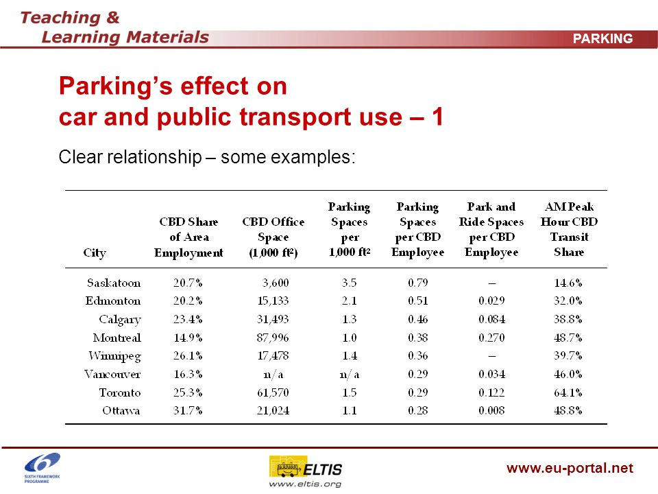 www.eu-portal.net PARKING Parkings effect on car and public transport use – 1 Clear relationship – some examples: